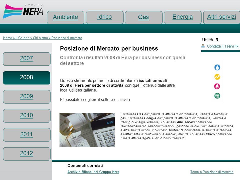 Utilità IR Posizione di Mercato per business Confronta i risultati 2008 di Hera per business con quelli del settore Contatta il Team IR Ambiente Conte