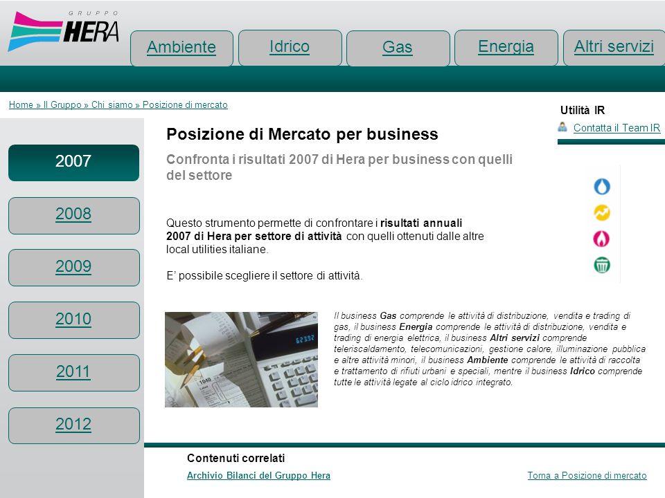 Utilità IR Posizione di Mercato per business Confronta i risultati 2007 di Hera per business con quelli del settore Contatta il Team IR Ambiente Conte