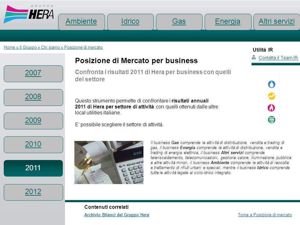 Utilità IR Posizione di Mercato per business Confronta i risultati 2011 di Hera per business con quelli del settore Contatta il Team IR Ambiente Conte