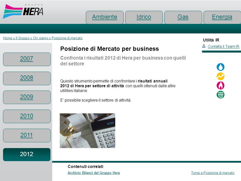 Utilità IR Posizione di Mercato per business Confronta i risultati 2012 di Hera per business con quelli del settore Contatta il Team IR Ambiente Conte