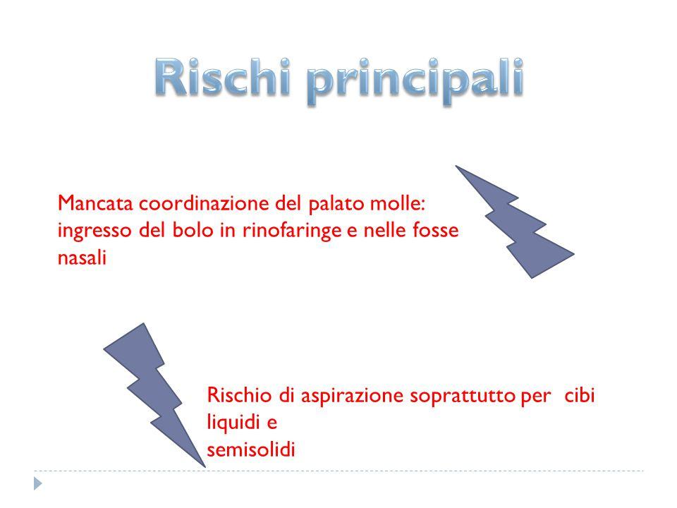 Rischio di aspirazione soprattutto per cibi liquidi e semisolidi Mancata coordinazione del palato molle: ingresso del bolo in rinofaringe e nelle foss
