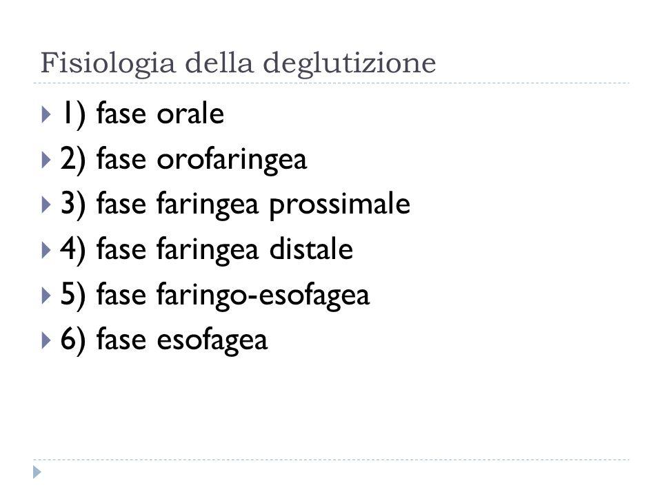 Inquadramento clinico-topografico della turba disfagica  Deficit della fase orale/orofaringea: incapacità ad iniziare la deglutizione  Deficit della fase faringea: interferenza tra attività di deglutizione e respirazione (episodi di ab ingestis )  Deficit della fase faringo-esofagea/esofagea: transito esofageo difficoltoso, riflusso gastro-esofageo, rigurgito esofago-faringo-orale