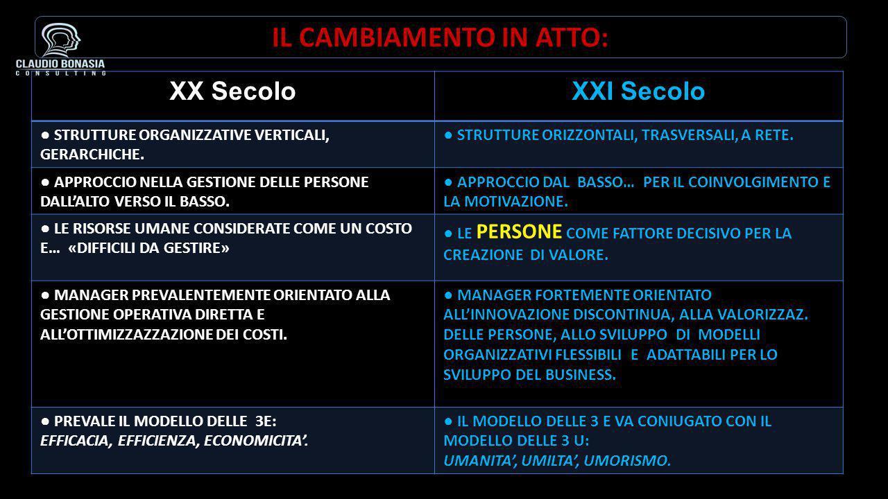 XX SecoloXXI Secolo ● STRUTTURE ORGANIZZATIVE VERTICALI, GERARCHICHE.