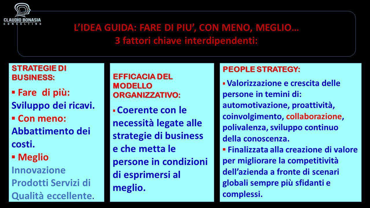 L'IDEA GUIDA: FARE DI PIU', CON MENO, MEGLIO… 3 fattori chiave interdipendenti: STRATEGIE DI BUSINESS: ▪ Fare di più: Sviluppo dei ricavi. ▪ Con meno: