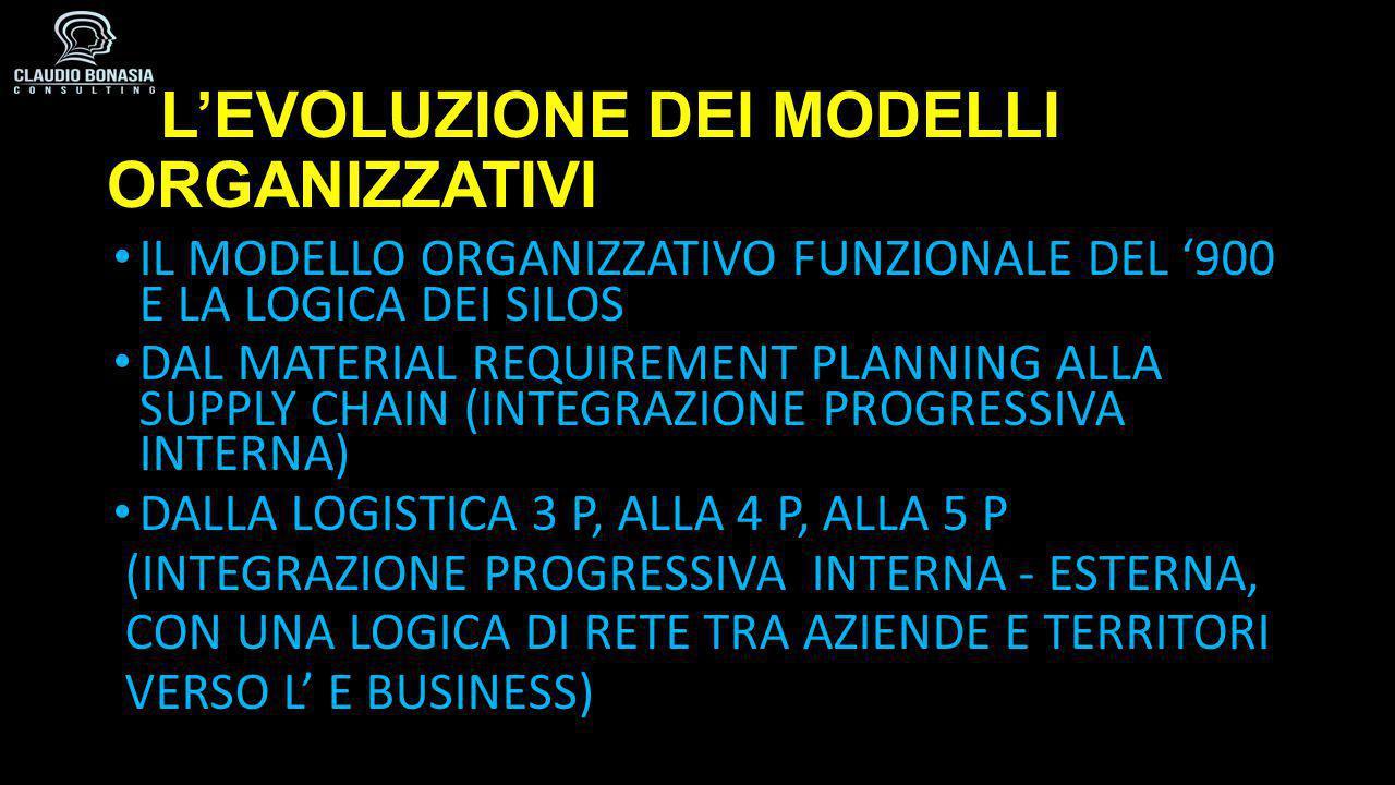 L'EVOLUZIONE DEI MODELLI ORGANIZZATIVI L'EVOLUZIONE DEI MODELLI ORGANIZZATIVI IL MODELLO ORGANIZZATIVO FUNZIONALE DEL '900 E LA LOGICA DEI SILOS DAL MATERIAL REQUIREMENT PLANNING ALLA SUPPLY CHAIN (INTEGRAZIONE PROGRESSIVA INTERNA) DALLA LOGISTICA 3 P, ALLA 4 P, ALLA 5 P (INTEGRAZIONE PROGRESSIVA INTERNA - ESTERNA, CON UNA LOGICA DI RETE TRA AZIENDE E TERRITORI VERSO L' E BUSINESS)