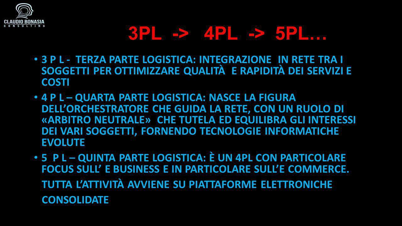 3PL -> 4PL -> 5PL… 3 P L - TERZA PARTE LOGISTICA: INTEGRAZIONE IN RETE TRA I SOGGETTI PER OTTIMIZZARE QUALITÀ E RAPIDITÀ DEI SERVIZI E COSTI 4 P L – QUARTA PARTE LOGISTICA: NASCE LA FIGURA DELL'ORCHESTRATORE CHE GUIDA LA RETE, CON UN RUOLO DI «ARBITRO NEUTRALE» CHE TUTELA ED EQUILIBRA GLI INTERESSI DEI VARI SOGGETTI, FORNENDO TECNOLOGIE INFORMATICHE EVOLUTE 5 P L – QUINTA PARTE LOGISTICA: È UN 4PL CON PARTICOLARE FOCUS SULL' E BUSINESS E IN PARTICOLARE SULL'E COMMERCE.