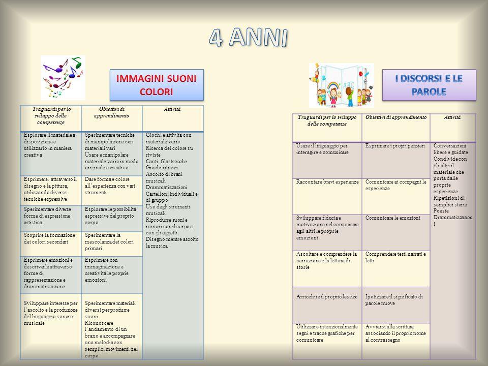 Traguardi per lo sviluppo delle competenze Obiettivi di apprendimento Attività Esplorare il materiale a disposizione e utilizzarlo in maniera creativa