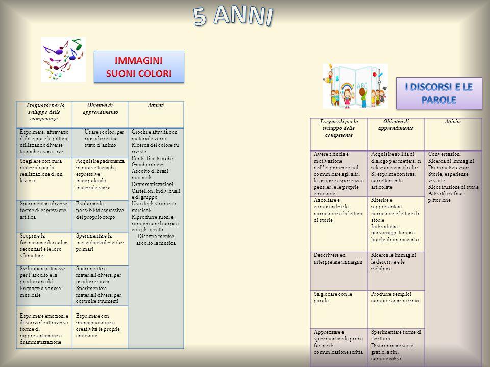 Traguardi per lo sviluppo delle competenze Obiettivi di apprendimento Attività Esprimersi attraverso il disegno e la pittura, utilizzando diverse tecn