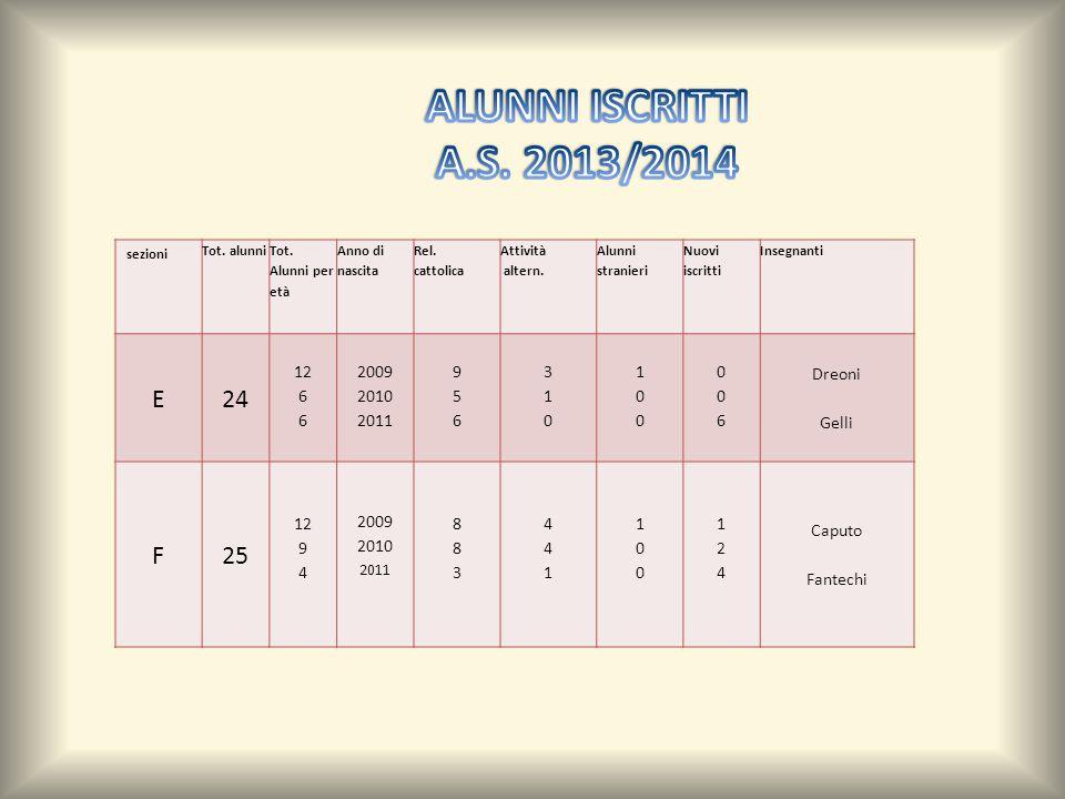 sezioni Tot. alunni Tot. Alunni per età Anno di nascita Rel. cattolica Attività altern. Alunni stranieri Nuovi iscritti Insegnanti E24 12 6 2009 2010