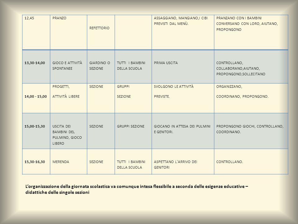 12,45 PRANZO REFETTORIO ASSAGGIANO, MANGIANO,I CIBI PREVISTI DAL MENÙ. PRANZANO CON I BAMBINI CONVERSANO CON LORO, AIUTANO, PROPONGONO 13,30-14,00 GIO