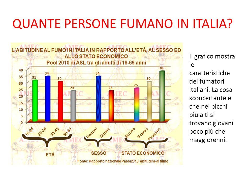 QUANTE PERSONE FUMANO IN ITALIA? Il grafico mostra le caratteristiche dei fumatori italiani. La cosa sconcertante è che nei picchi più alti si trovano