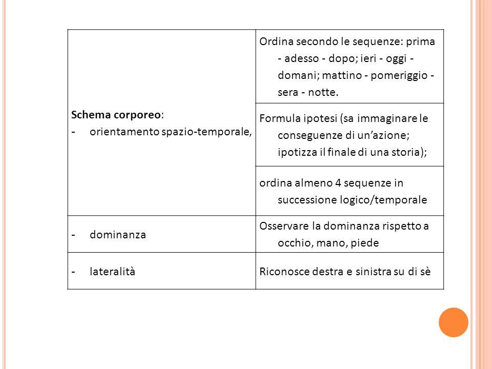 Schema corporeo: - orientamento spazio-temporale, Ordina secondo le sequenze: prima - adesso - dopo; ieri - oggi - domani; mattino - pomeriggio - sera