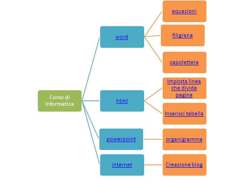 Corso di Informatica wordequazionifiligranacapoletterahtml Imposta linea che divide pagina Inserisci tabellapowerpointorganigrammainternetCreazione bl