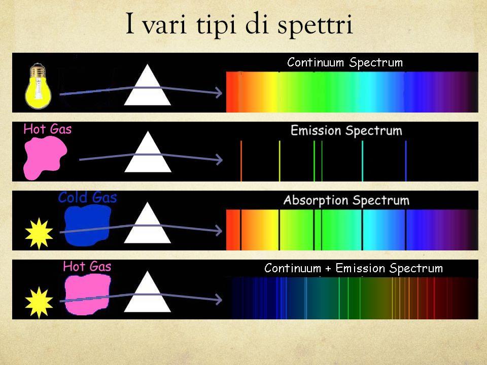 I vari tipi di spettri