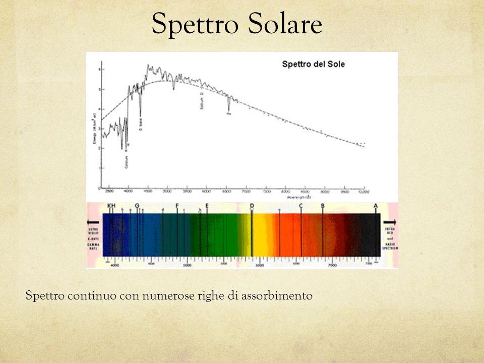 Spettro Solare Spettro continuo con numerose righe di assorbimento
