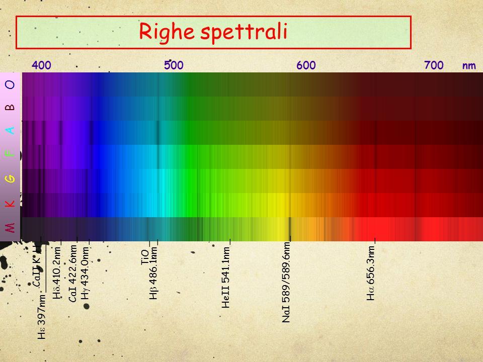 Righe spettrali 400 500 600 700 nm M K G F A B O H  656.3nm _H  486.1nm _ NaI 589/589.6nm_ CaII K,H _ H  434.0nm _H  410.2nm _ H  397nm ________ TiO _ CaI 422.6nm _ HeII 541.1nm _
