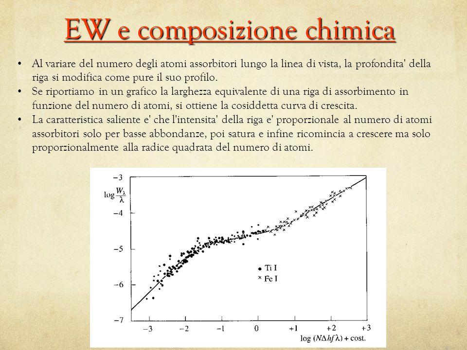 Al variare del numero degli atomi assorbitori lungo la linea di vista, la profondita della riga si modifica come pure il suo profilo.