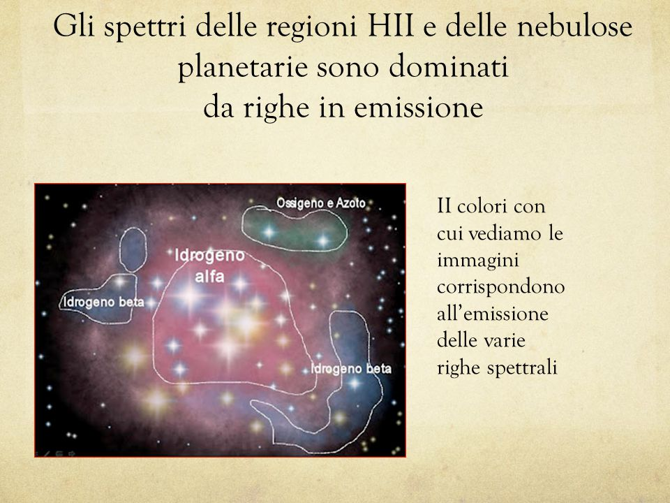 Gli spettri delle regioni HII e delle nebulose planetarie sono dominati da righe in emissione II colori con cui vediamo le immagini corrispondono all'emissione delle varie righe spettrali