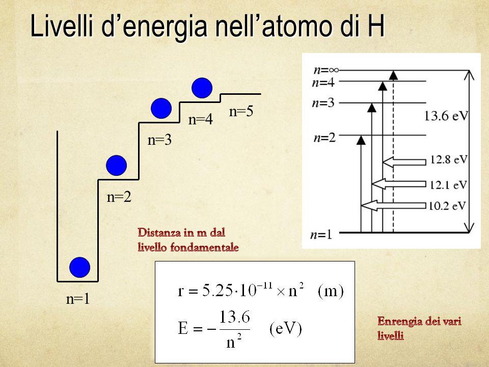 n=1 n=2 n=3 n=4 n=5 Livelli d ' energia nell ' atomo di H