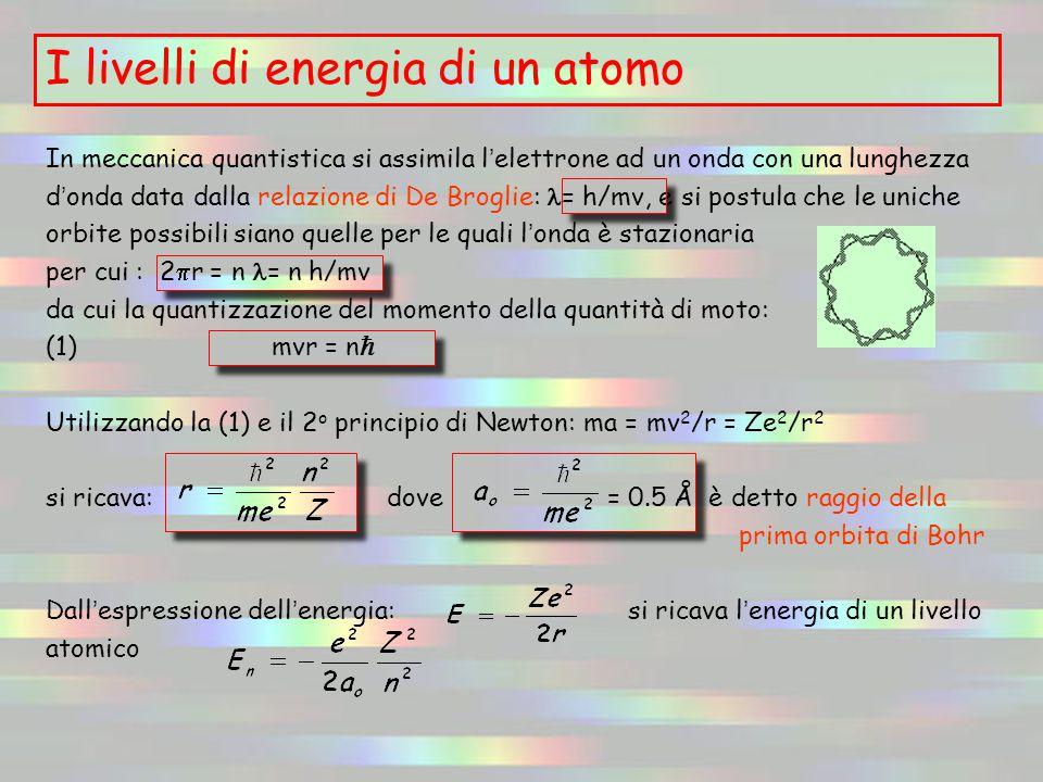 In meccanica quantistica si assimila l ' elettrone ad un onda con una lunghezza d ' onda data dalla relazione di De Broglie: = h/mv, e si postula che le uniche orbite possibili siano quelle per le quali l ' onda è stazionaria per cui : 2  r = n = n h/mv da cui la quantizzazione del momento della quantità di moto: (1) mvr = n  Utilizzando la (1) e il 2 o principio di Newton: ma = mv 2 /r = Ze 2 /r 2 si ricava: dove = 0.5 Å è detto raggio della prima orbita di Bohr Dall ' espressione dell ' energia: si ricava l ' energia di un livello atomico I livelli di energia di un atomo