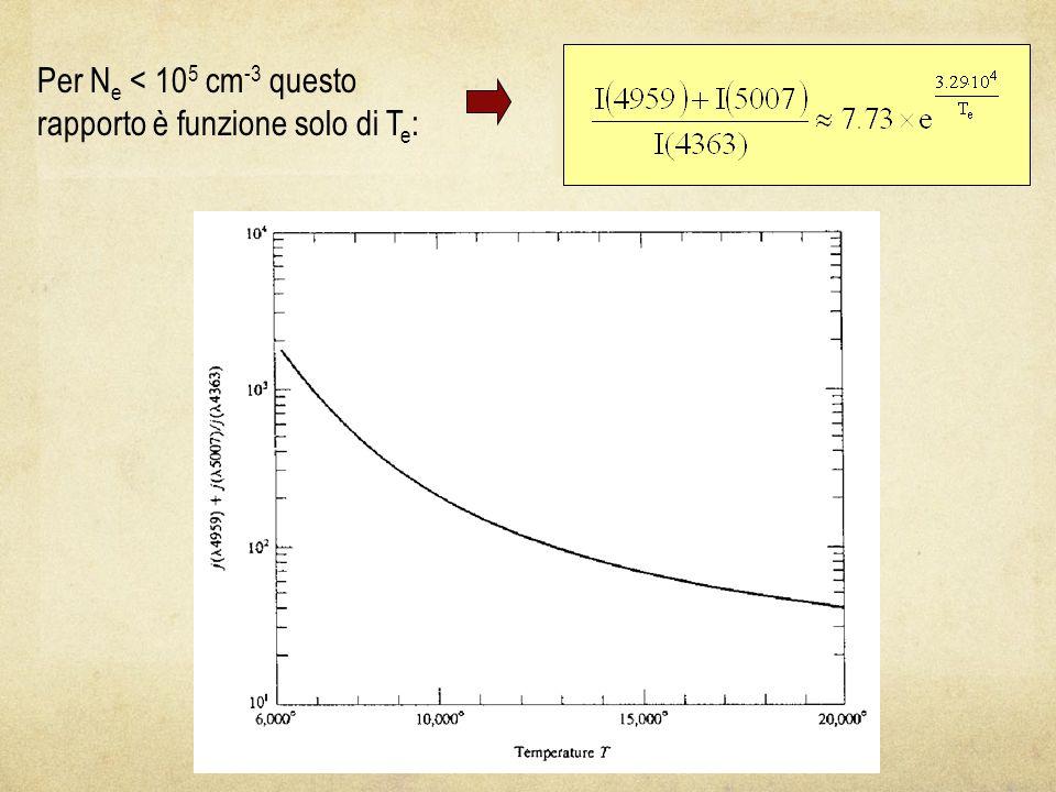 Per N e < 10 5 cm -3 questo rapporto è funzione solo di T e :