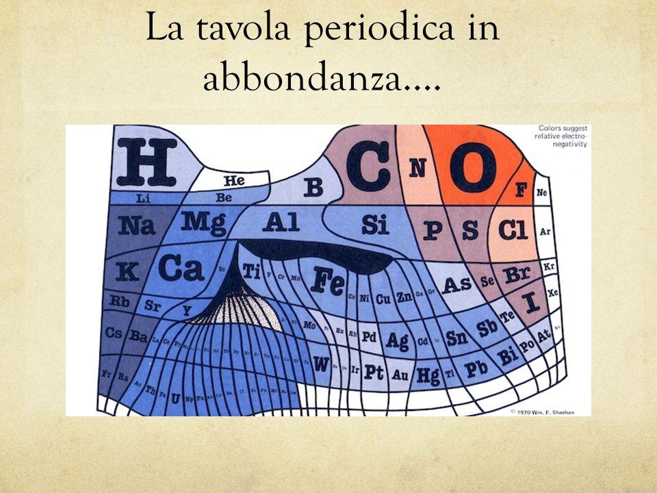 La tavola periodica in abbondanza….