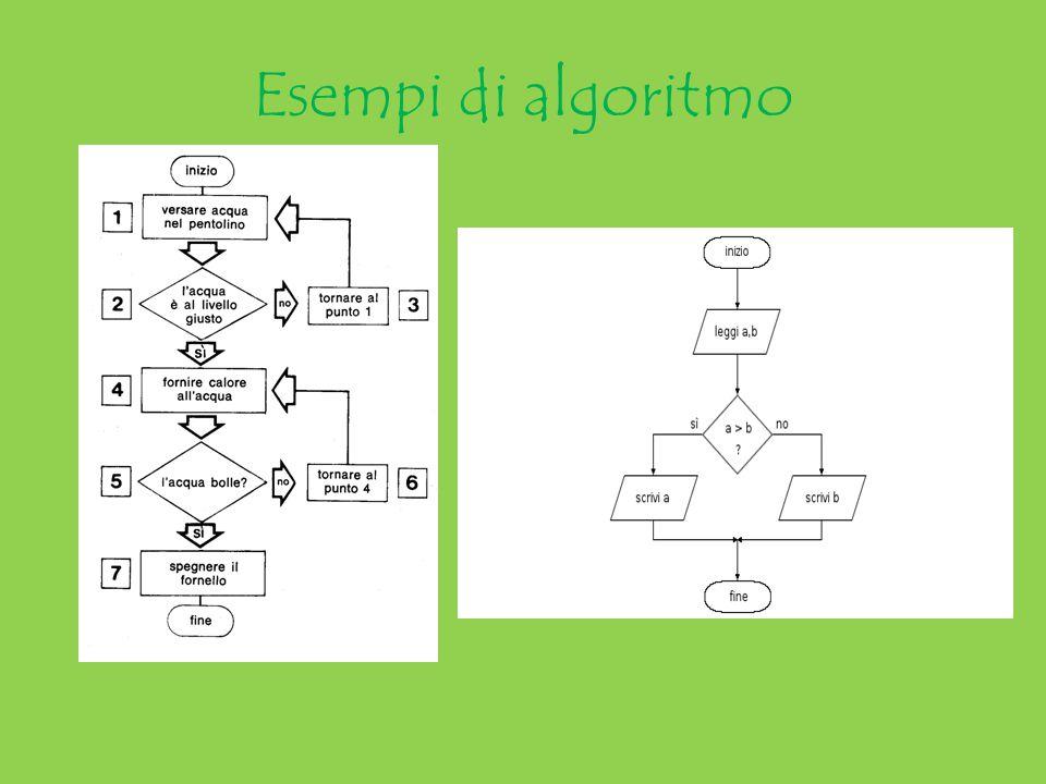 Esempi di algoritmo