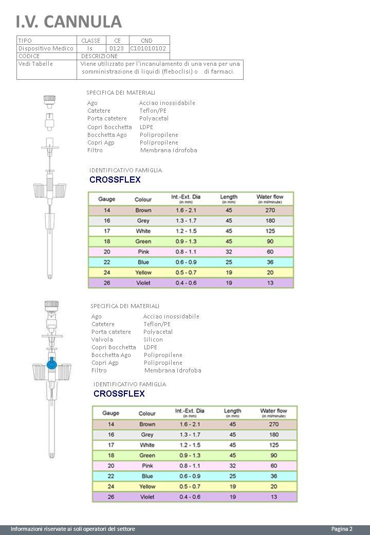 I.V. CANNULA Informazioni riservate ai soli operatori del settore Pagina 2
