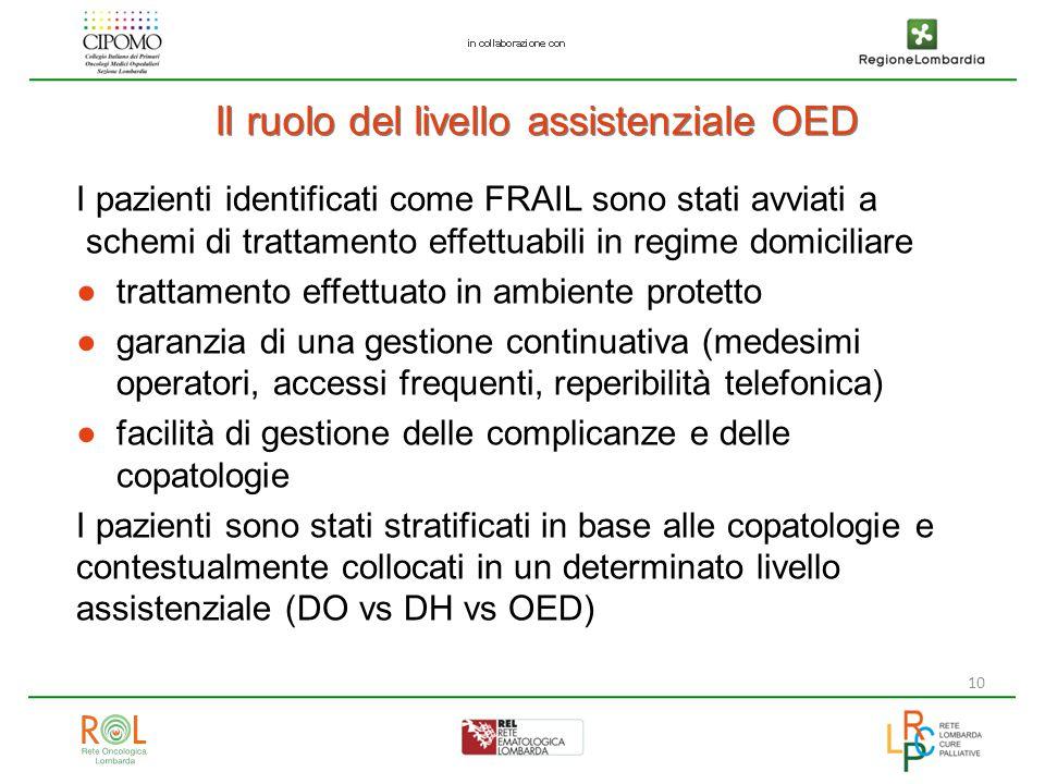 10 Il ruolo del livello assistenziale OED I pazienti identificati come FRAIL sono stati avviati a schemi di trattamento effettuabili in regime domicil