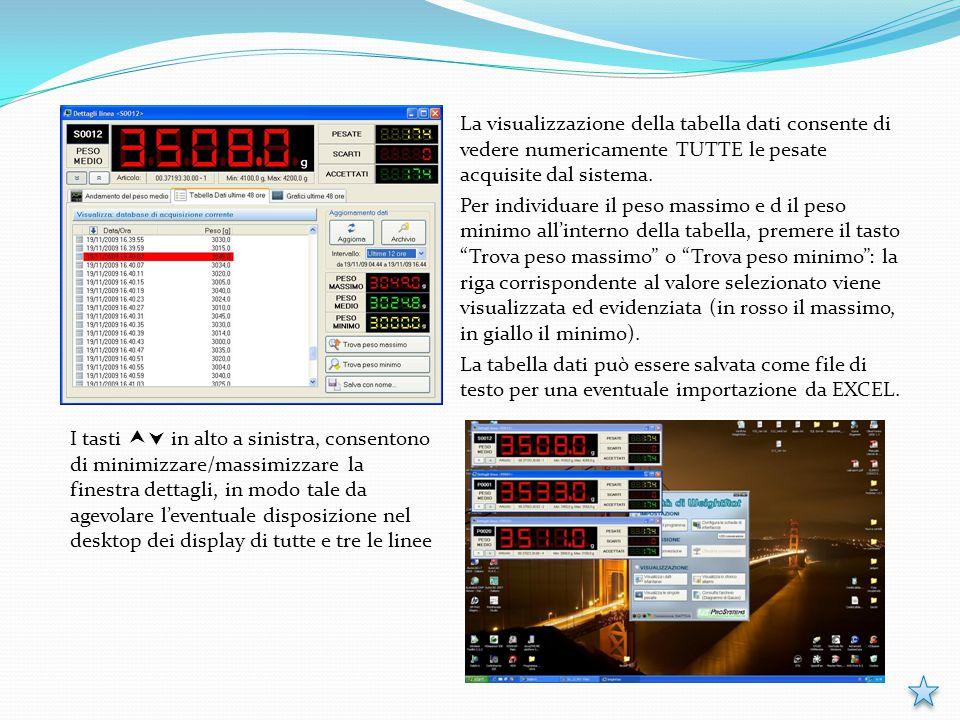La visualizzazione della tabella dati consente di vedere numericamente TUTTE le pesate acquisite dal sistema. Per individuare il peso massimo e d il p