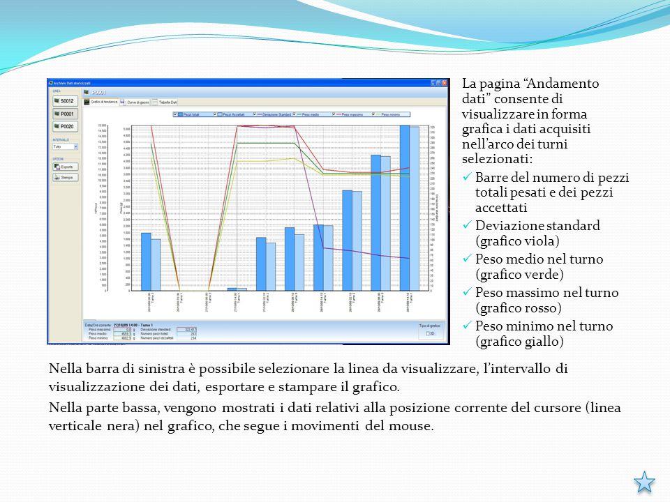 """La pagina """"Andamento dati"""" consente di visualizzare in forma grafica i dati acquisiti nell'arco dei turni selezionati: Barre del numero di pezzi total"""