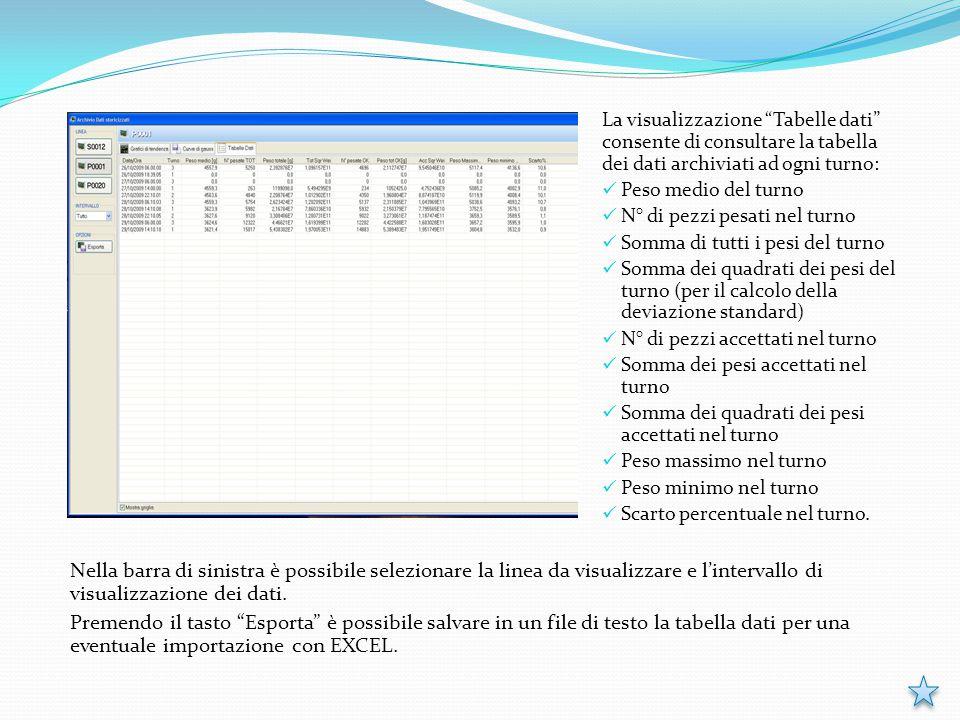 """La visualizzazione """"Tabelle dati"""" consente di consultare la tabella dei dati archiviati ad ogni turno: Peso medio del turno N° di pezzi pesati nel tur"""