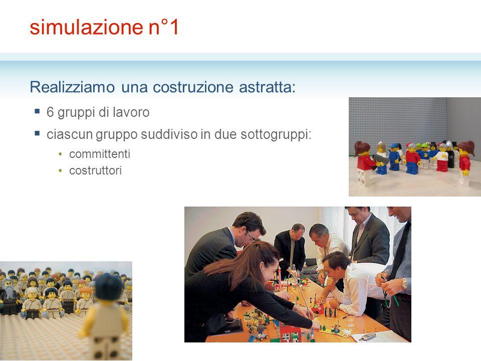 simulazione n°1 Realizziamo una costruzione astratta:  6 gruppi di lavoro  ciascun gruppo suddiviso in due sottogruppi: committenti costruttori