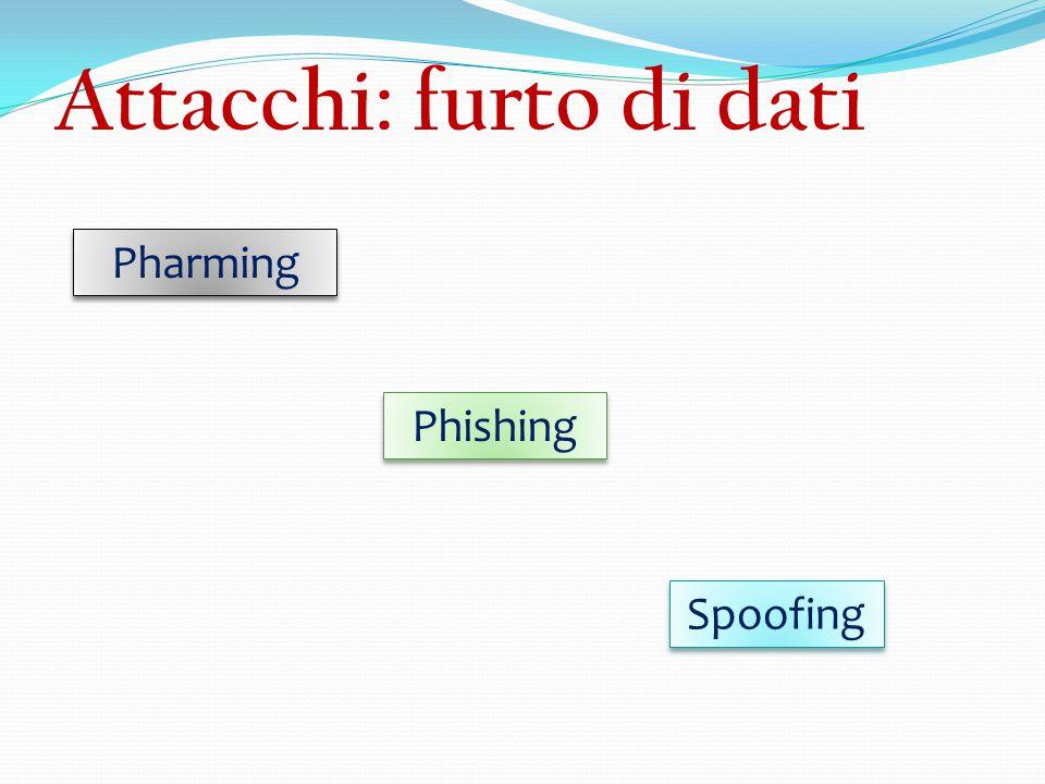 Attacchi: furto di dati Pharming Phishing Spoofing