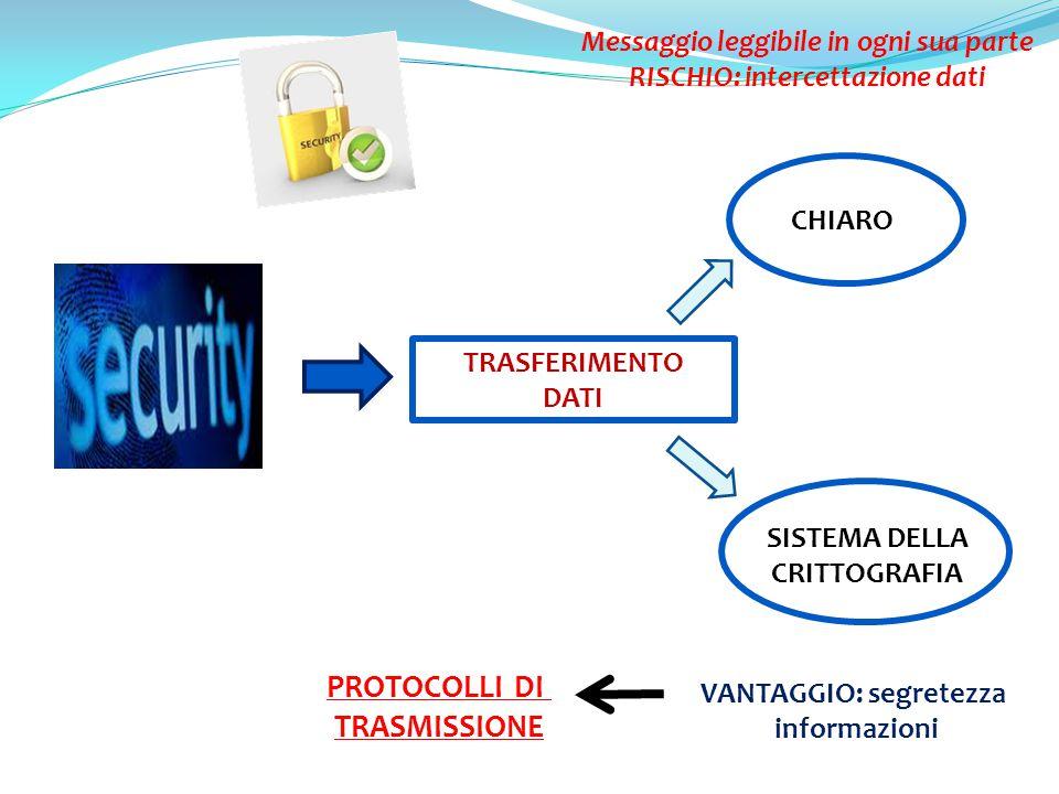TRASFERIMENTO DATI IN PASSATO OGGI IN CHIARO Messaggio leggibile in ogni sua parte RISCHIO: intercettazione dati SISTEMA DELLA CRITTOGRAFIA VANTAGGIO:
