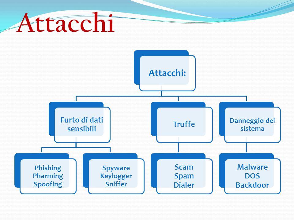 Attacchi Attacchi: Furto di dati sensibili Phishing Pharming Spoofing Spyware Keylogger Sniffer Truffe Scam Spam Dialer Danneggio del sistema Malware DOS Backdoor