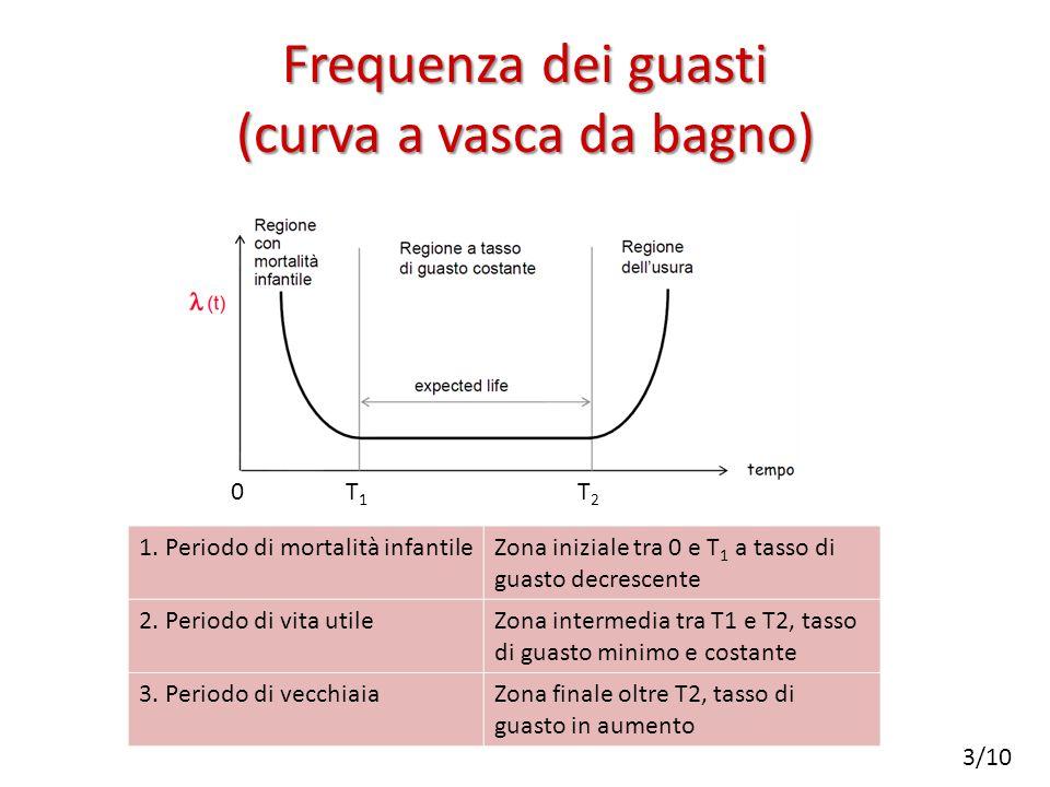 Frequenza dei guasti (curva a vasca da bagno) 1.
