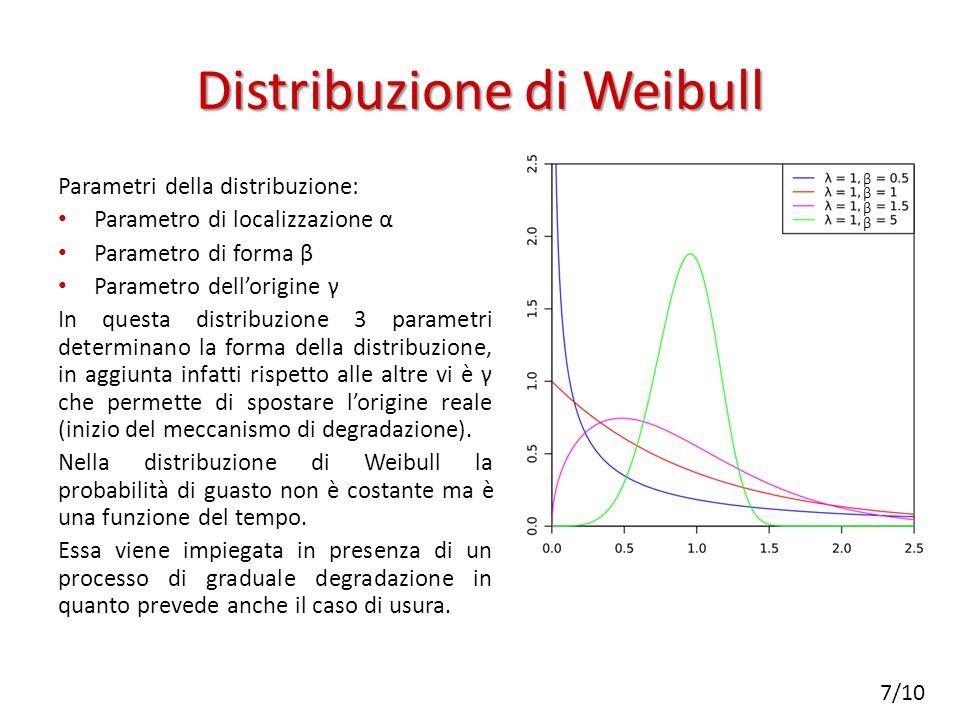 Distribuzione di Weibull Parametri della distribuzione: Parametro di localizzazione α Parametro di forma β Parametro dell'origine γ In questa distribuzione 3 parametri determinano la forma della distribuzione, in aggiunta infatti rispetto alle altre vi è γ che permette di spostare l'origine reale (inizio del meccanismo di degradazione).