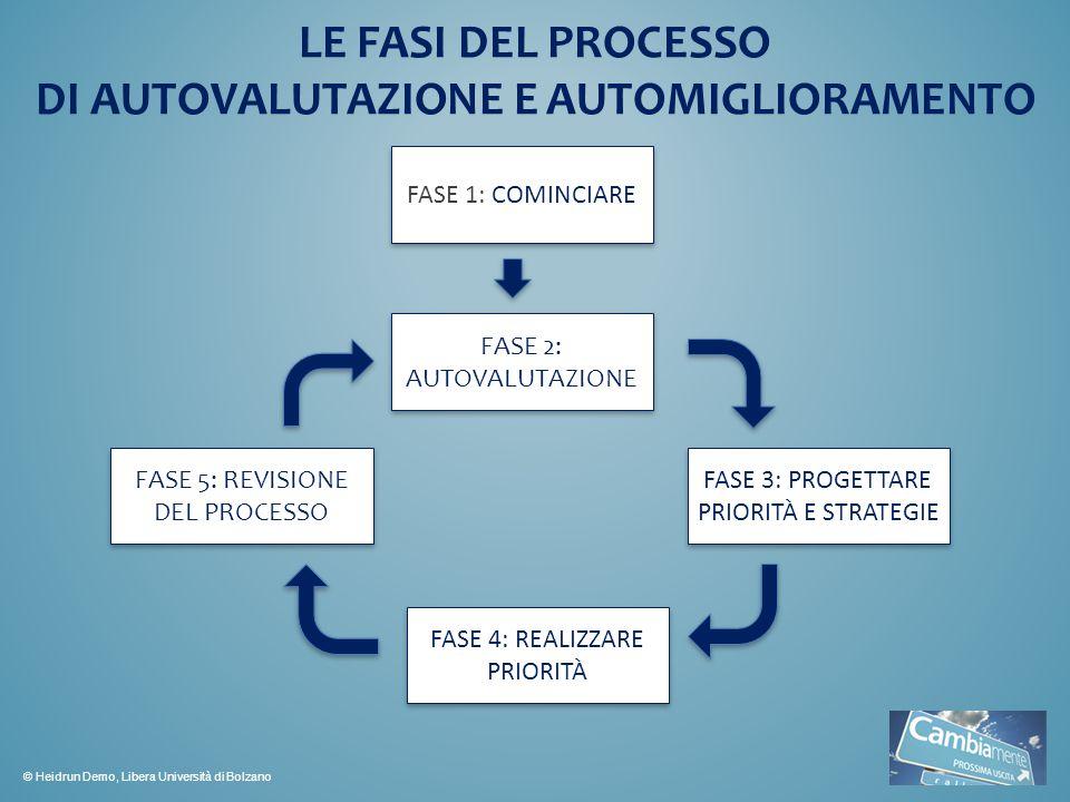 FASE 1: COMINCIARE FASE 2: AUTOVALUTAZIONE FASE 3: PROGETTARE PRIORITÀ E STRATEGIE FASE 4: REALIZZARE PRIORITÀ FASE 5: REVISIONE DEL PROCESSO LE FASI DEL PROCESSO DI AUTOVALUTAZIONE E AUTOMIGLIORAMENTO © Heidrun Demo, Libera Università di Bolzano