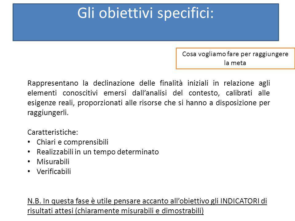 Gli obiettivi specifici: Rappresentano la declinazione delle finalità iniziali in relazione agli elementi conoscitivi emersi dall'analisi del contesto