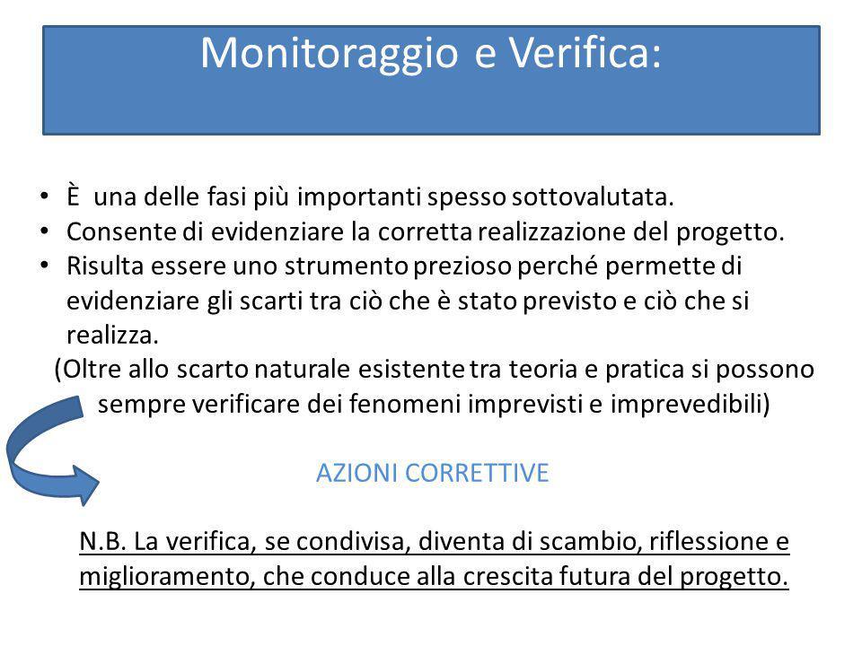 Monitoraggio e Verifica: È una delle fasi più importanti spesso sottovalutata. Consente di evidenziare la corretta realizzazione del progetto. Risulta