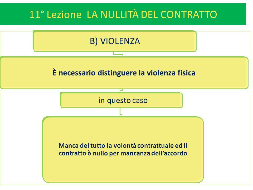 11° Lezione LA NULLITÀ DEL CONTRATTO 10 B) VIOLENZA È necessario distinguere la violenza fisica in questo caso Manca del tutto la volontà contrattuale ed il contratto è nullo per mancanza dell'accordo