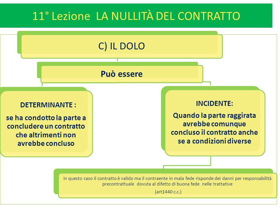 11° Lezione LA NULLITÀ DEL CONTRATTO 12 C) IL DOLO Può essere DETERMINANTE : se ha condotto la parte a concludere un contratto che altrimenti non avre