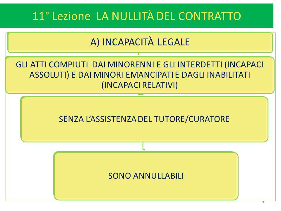 11° Lezione LA NULLITÀ DEL CONTRATTO 4 A) INCAPACITÀ LEGALE GLI ATTI COMPIUTI DAI MINORENNI E GLI INTERDETTI (INCAPACI ASSOLUTI) E DAI MINORI EMANCIPA