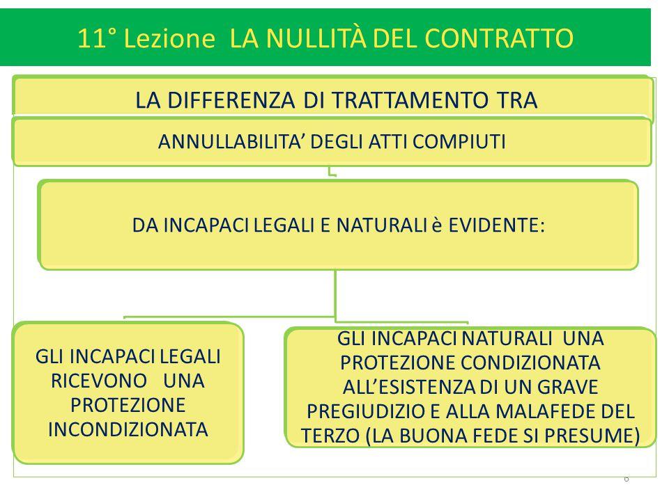 11° Lezione LA NULLITÀ DEL CONTRATTO 6 LA DIFFERENZA DI TRATTAMENTO TRA ANNULLABILITA' DEGLI ATTI COMPIUTI DA INCAPACI LEGALI E NATURALI è EVIDENTE: G