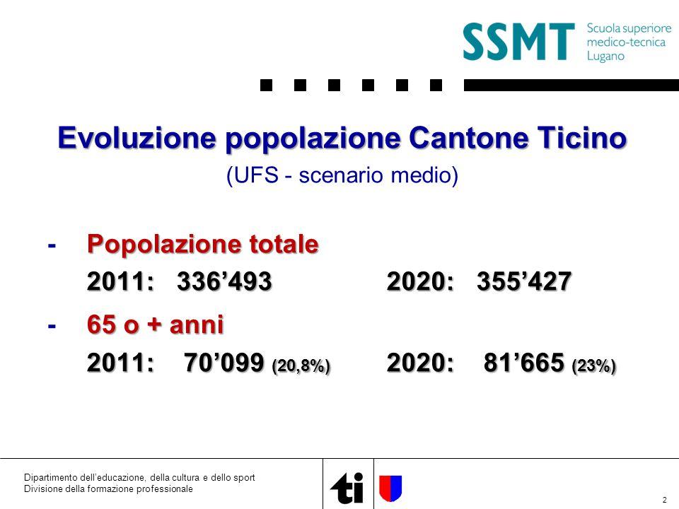 2 Divisione della formazione professionale Evoluzione popolazione Cantone Ticino (UFS - scenario medio) Popolazione totale -Popolazione totale 2011: 336'4932020: 355'427 65 o + anni -65 o + anni 2011: 70'099 (20,8%) 2020: 81'665 (23%)