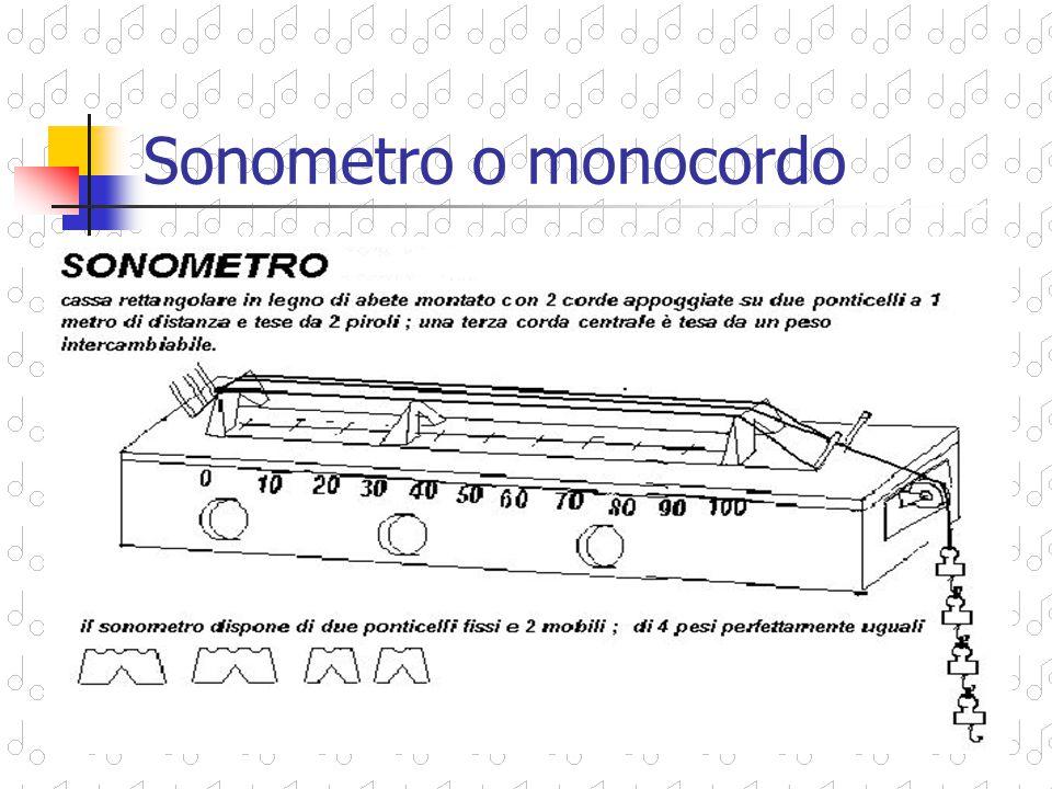 LABORATORIO DI FISICA ACUSTICA 1)Uno strumento musicale semplice come il salterio di Pitagora o il sonometro di Mersenne proposto in alcune stampe ci