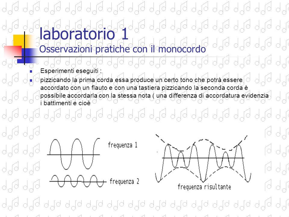 Osservazioni pratiche in laboratorio con il monocordo 1)2)Abbiamo costruito il monocordo di Pitagora utilizzando una scatola di legno con un coperchio