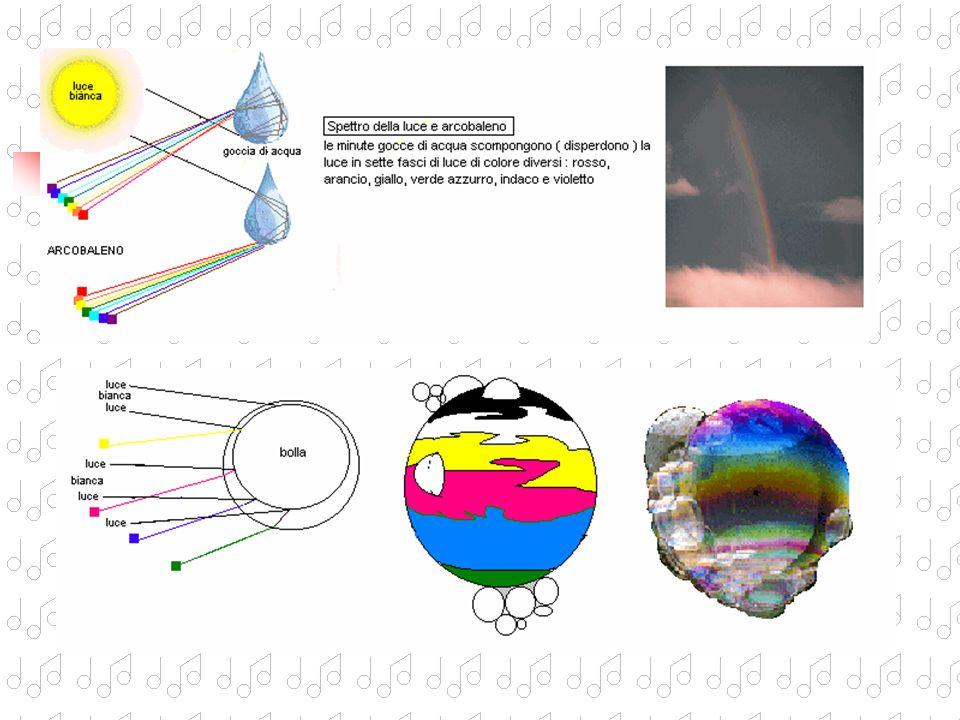 Nel 1672 Newton pubblica la sua teoria del colore partendo dalle osservazioni di Cartesio sul telescopio Osserva nell'oculare del telescopio le strane
