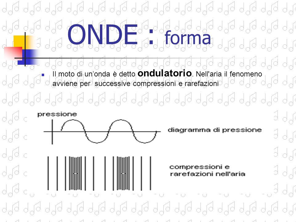 ONDA è una perturbazione o vibrazione che si propaga attraverso un mezzo materiale Come? Usando energia e Senza trasportare materia